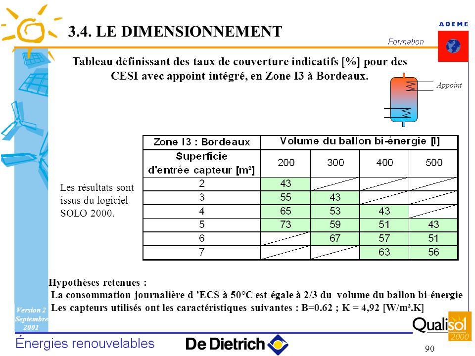 3.4. LE DIMENSIONNEMENT Tableau définissant des taux de couverture indicatifs [%] pour des CESI avec appoint intégré, en Zone I3 à Bordeaux.